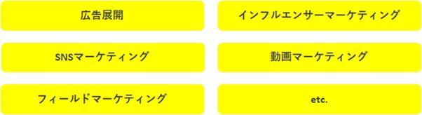 PR活動チャート